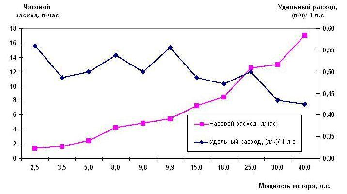 Расход топлива лодочных моторов Тохатсу и Меркури (2-х тактные)
