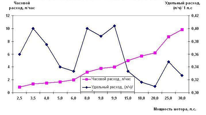 Расход топлива лодочных моторов Тохатсу и Меркури (4-х тактные)