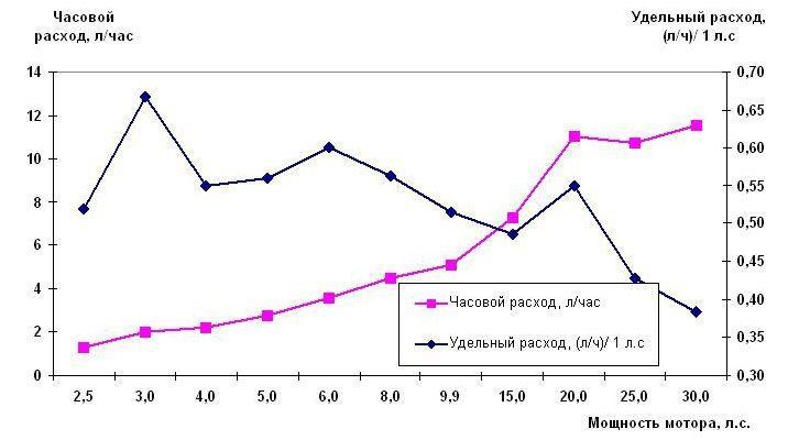 Расход топлива лодочных моторов Ямаха (2-х тактные)