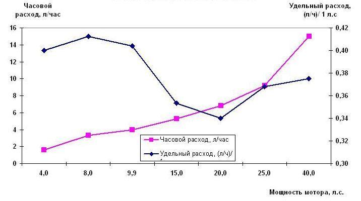 Расход топлива лодочных моторов Ямаха (4-х тактные)