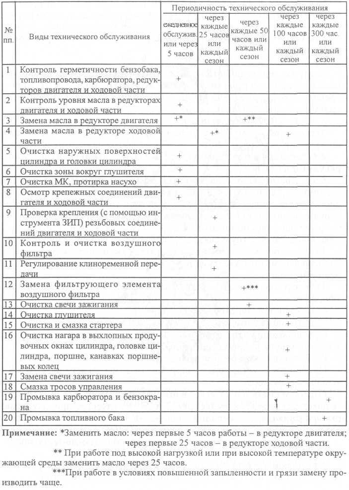 Виды и периодичность технического обслуживания мотокультиватора Крот.