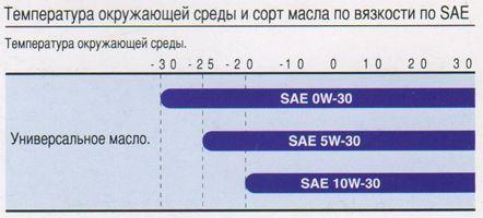 Классификация моторных масел по вязкости по SAE