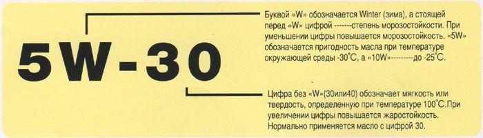 Классификация моторных масел по вязкости по SAE. Индексы в названии масла.